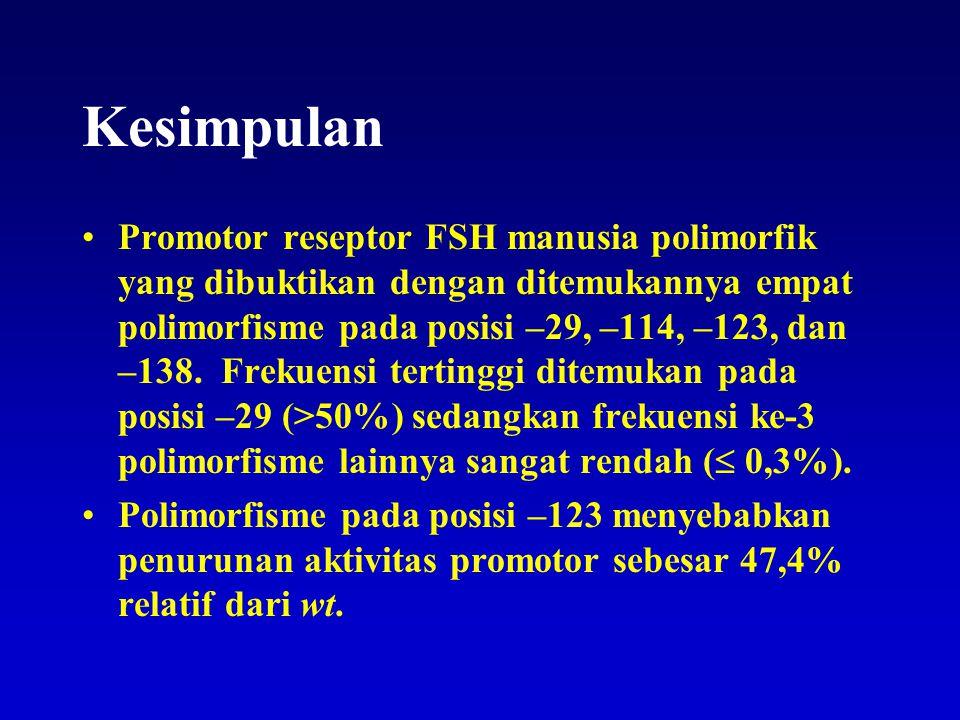 Kesimpulan Promotor reseptor FSH manusia polimorfik yang dibuktikan dengan ditemukannya empat polimorfisme pada posisi –29, –114, –123, dan –138. Frek