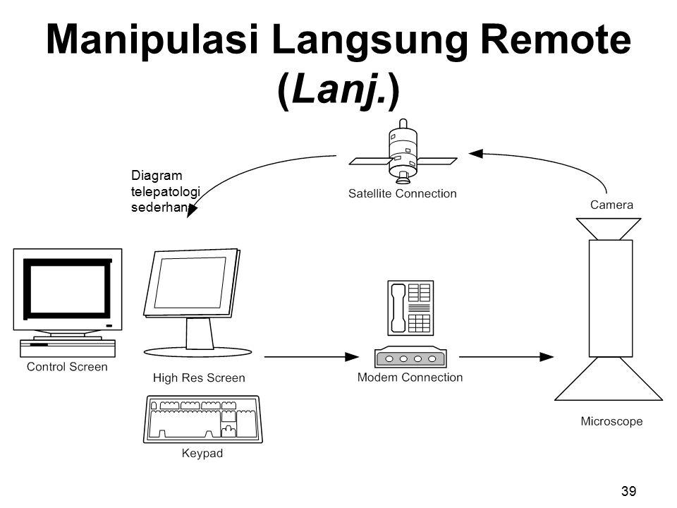 Manipulasi Langsung Remote (Lanj.) Diagram telepatologi sederhana 39