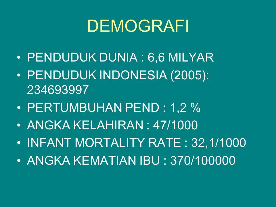 DEMOGRAFI PENDUDUK DUNIA : 6,6 MILYAR PENDUDUK INDONESIA (2005): 234693997 PERTUMBUHAN PEND : 1,2 % ANGKA KELAHIRAN : 47/1000 INFANT MORTALITY RATE : 32,1/1000 ANGKA KEMATIAN IBU : 370/100000