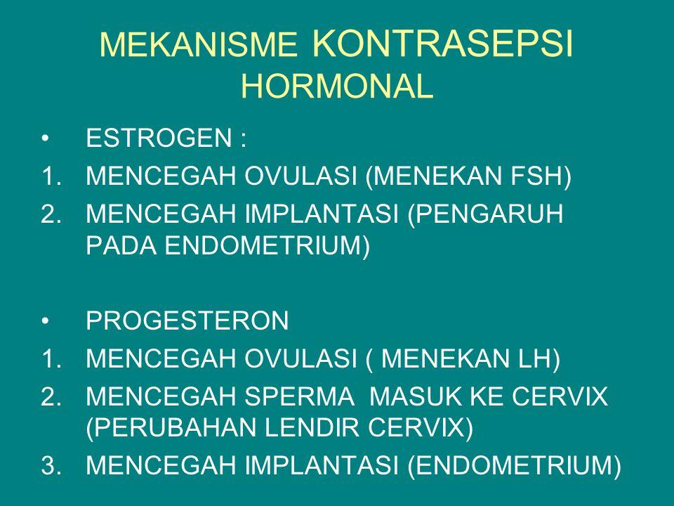 MEKANISME KONTRASEPSI HORMONAL ESTROGEN : 1.MENCEGAH OVULASI (MENEKAN FSH) 2.MENCEGAH IMPLANTASI (PENGARUH PADA ENDOMETRIUM) PROGESTERON 1.MENCEGAH OVULASI ( MENEKAN LH) 2.MENCEGAH SPERMA MASUK KE CERVIX (PERUBAHAN LENDIR CERVIX) 3.MENCEGAH IMPLANTASI (ENDOMETRIUM)