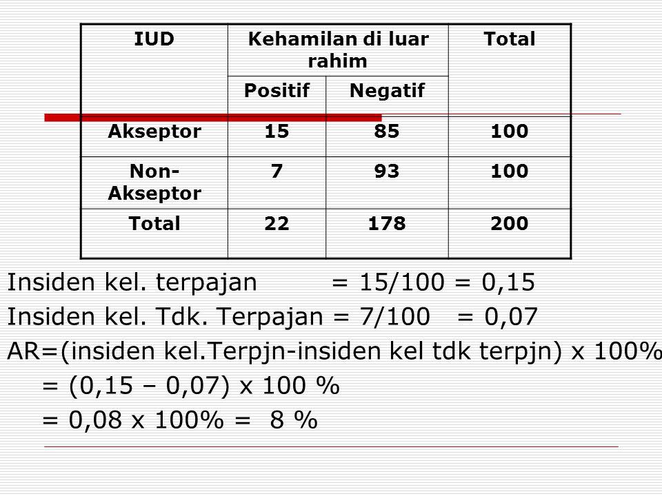 ATTRIBUTE RISK (AR) AR= (angka insidens pada kelompok terpajan dikurangi angka insiden pada kelompok tidk terpajan) x 100%