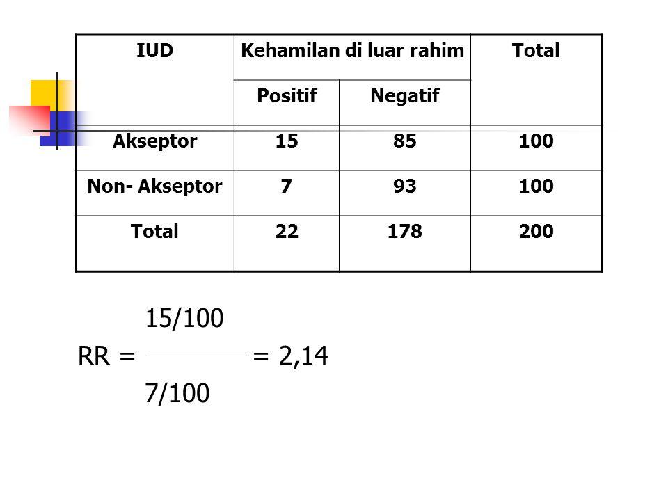 15/100 RR = = 2,14 7/100 IUDKehamilan di luar rahimTotal PositifNegatif Akseptor1585100 Non- Akseptor793100 Total22178200