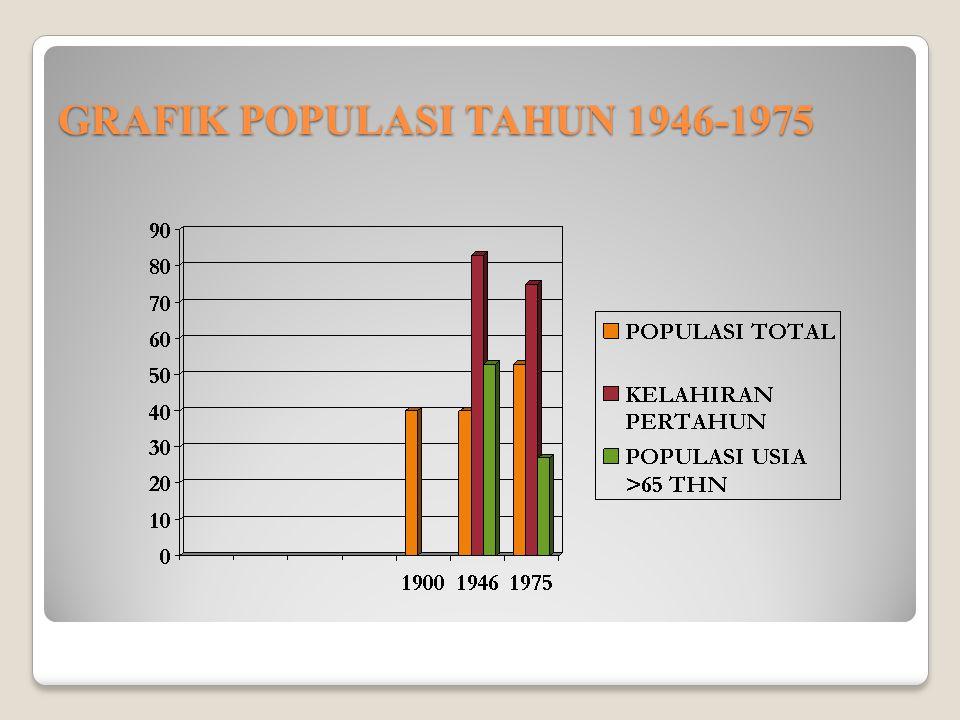 GRAFIK POPULASI TAHUN 1946-1975