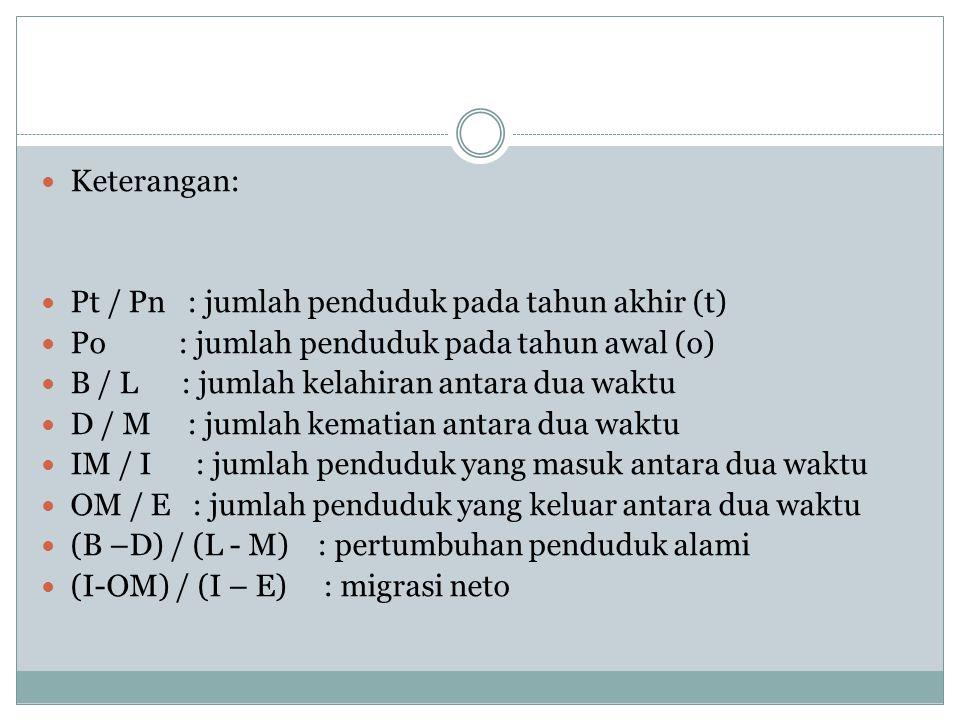 Keterangan: Pt / Pn : jumlah penduduk pada tahun akhir (t) Po : jumlah penduduk pada tahun awal (o) B / L : jumlah kelahiran antara dua waktu D / M :