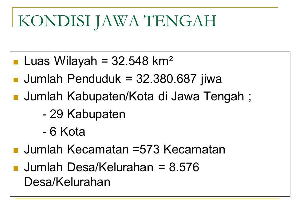 KONDISI JAWA TENGAH Luas Wilayah = 32.548 km² Jumlah Penduduk = 32.380.687 jiwa Jumlah Kabupaten/Kota di Jawa Tengah ; - 29 Kabupaten - 6 Kota Jumlah