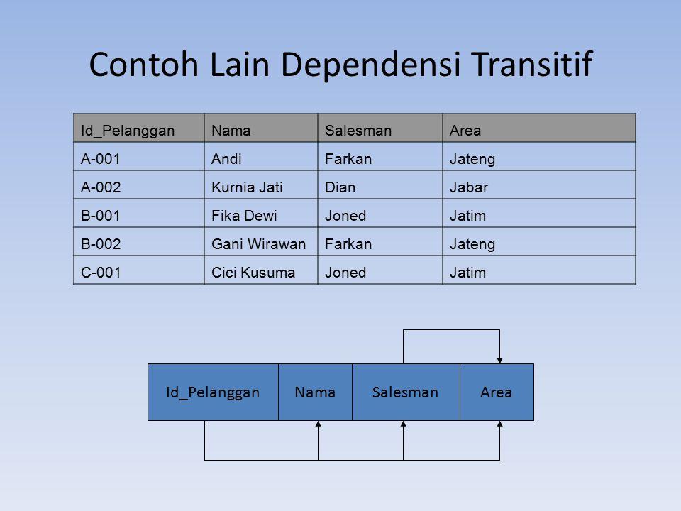 Contoh Lain Dependensi Transitif Id_PelangganNamaSalesmanArea A-001AndiFarkanJateng A-002Kurnia JatiDianJabar B-001Fika DewiJonedJatim B-002Gani Wiraw
