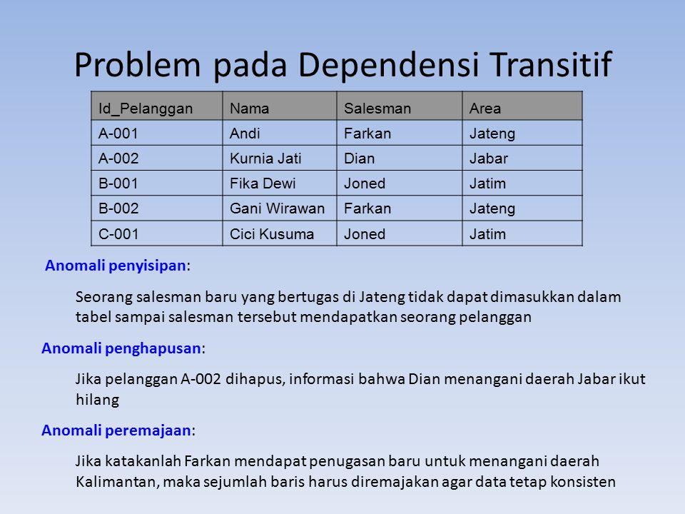 Problem pada Dependensi Transitif Id_PelangganNamaSalesmanArea A-001AndiFarkanJateng A-002Kurnia JatiDianJabar B-001Fika DewiJonedJatim B-002Gani Wira