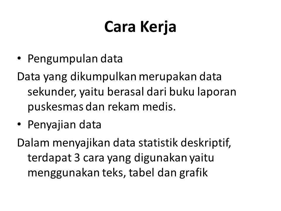 Cara Kerja Pengumpulan data Data yang dikumpulkan merupakan data sekunder, yaitu berasal dari buku laporan puskesmas dan rekam medis. Penyajian data D
