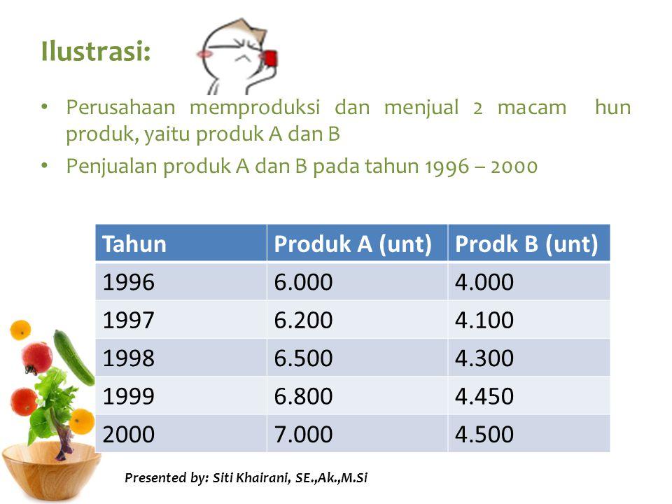 Ilustrasi: Perusahaan memproduksi dan menjual 2 macam hun produk, yaitu produk A dan B Penjualan produk A dan B pada tahun 1996 – 2000 TahunProduk A (