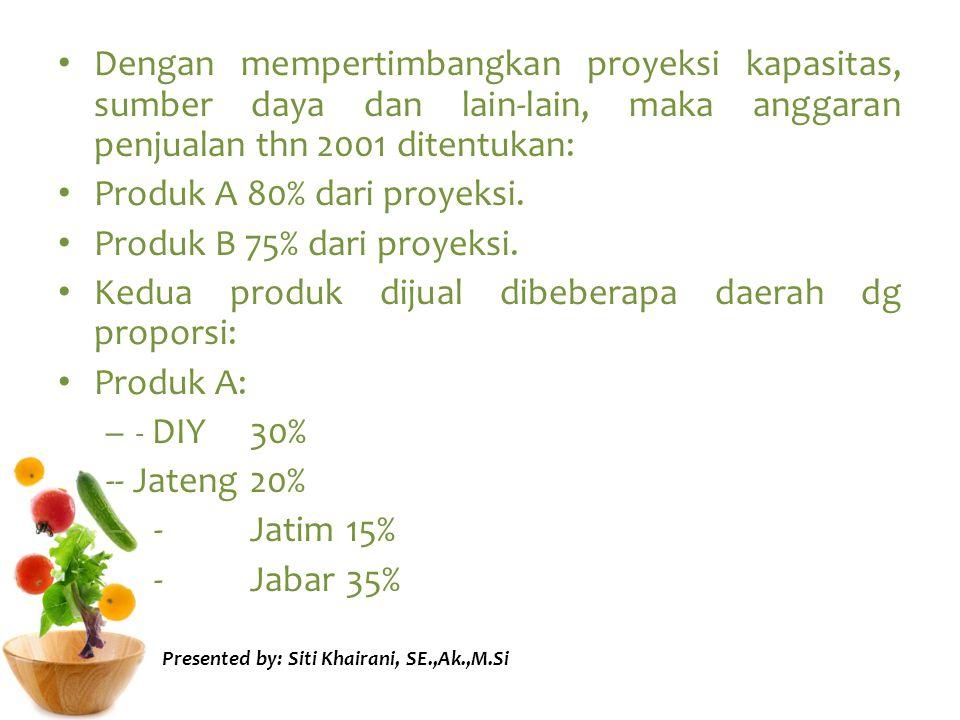 Produk B: -DIY15% -Jateng35% -Jatim30% -Jabar20% Harga perunit utk masing2 produk: - Produk A: DIY Rp 5.000 » Jateng Rp 5.250 » JatimRp 5.350 » JabarRp 5.500 Presented by: Siti Khairani, SE.,Ak.,M.Si