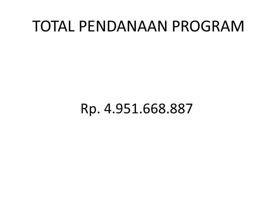 TOTAL PENDANAAN PROGRAM Rp. 4.951.668.887
