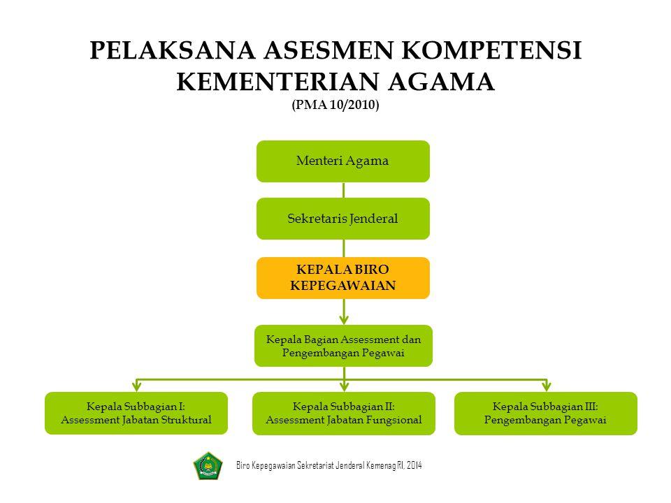 Sekretaris Jenderal KEPALA BIRO KEPEGAWAIAN Kepala Bagian Assessment dan Pengembangan Pegawai Kepala Subbagian II: Assessment Jabatan Fungsional Kepal