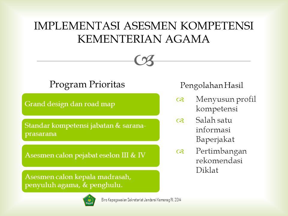  IMPLEMENTASI ASESMEN KOMPETENSI KEMENTERIAN AGAMA Program Prioritas Grand design dan road map Standar kompetensi jabatan & sarana- prasarana Asesmen