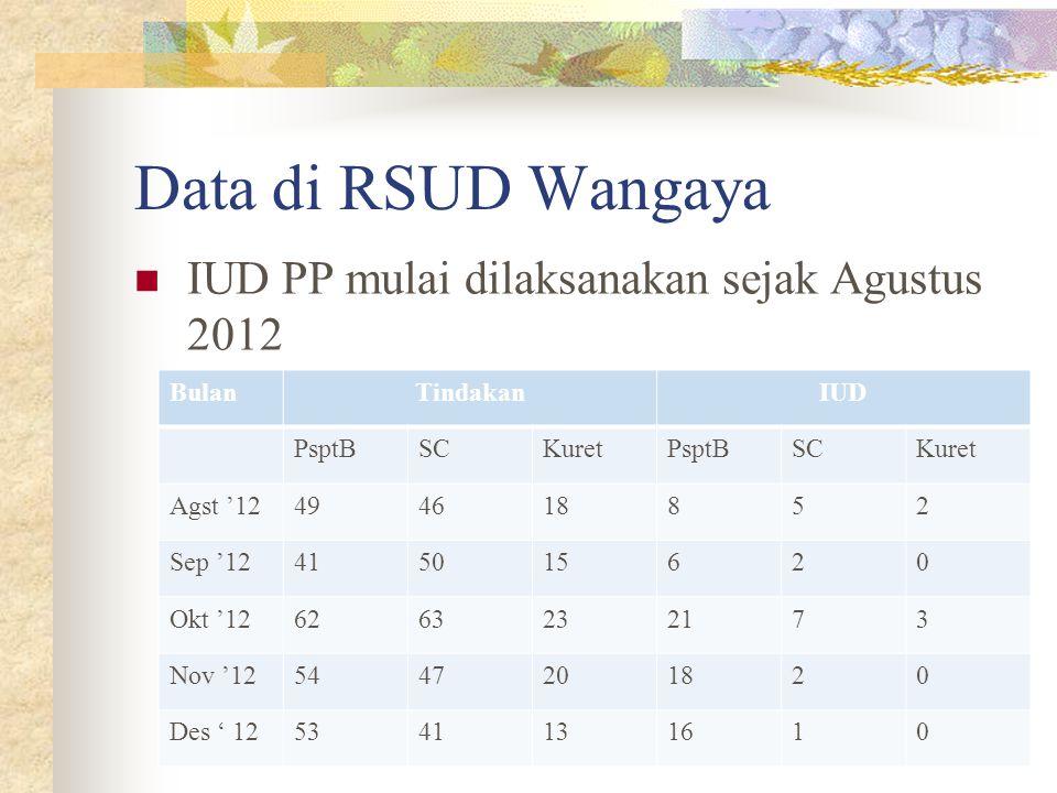 Data di RSUD Wangaya IUD PP mulai dilaksanakan sejak Agustus 2012 BulanTindakanIUD PsptBSCKuretPsptBSCKuret Agst '12494618852 Sep '12415015620 Okt '126263232173 Nov '125447201820 Des ' 125341131610