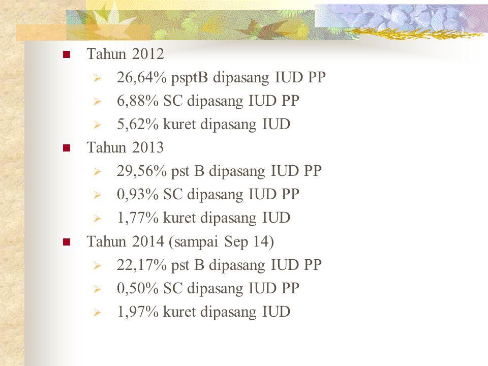Tahun 2012  26,64% psptB dipasang IUD PP  6,88% SC dipasang IUD PP  5,62% kuret dipasang IUD Tahun 2013  29,56% pst B dipasang IUD PP  0,93% SC dipasang IUD PP  1,77% kuret dipasang IUD Tahun 2014 (sampai Sep 14)  22,17% pst B dipasang IUD PP  0,50% SC dipasang IUD PP  1,97% kuret dipasang IUD