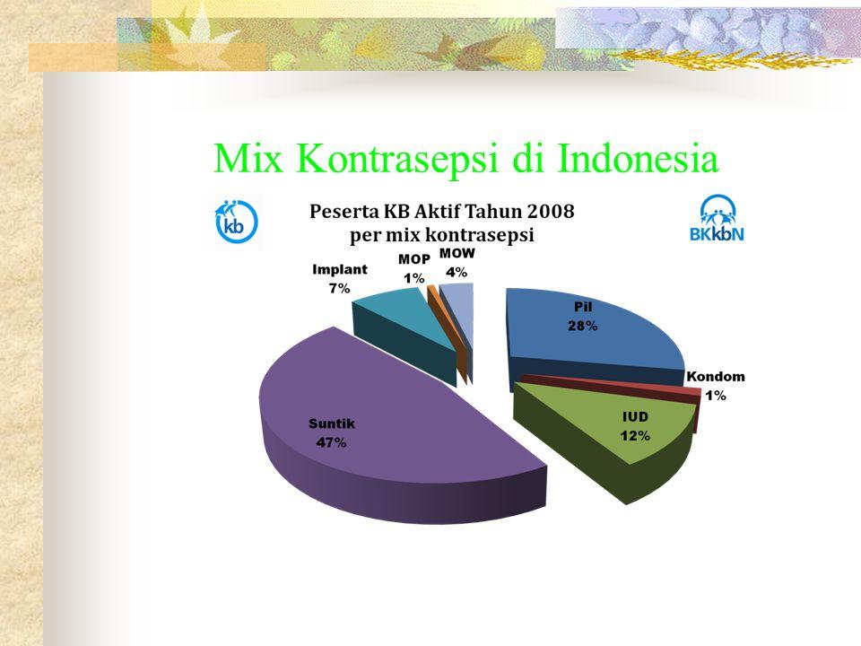 Mix Kontrasepsi di Indonesia