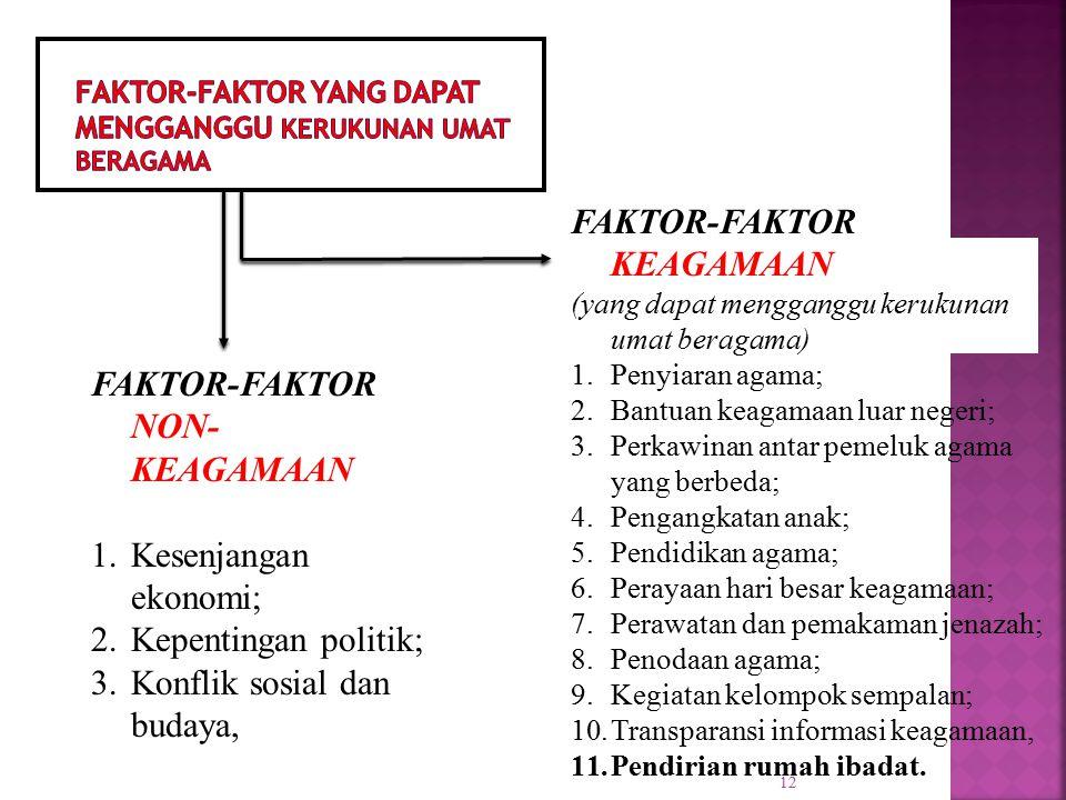 12 FAKTOR-FAKTOR NON- KEAGAMAAN 1.Kesenjangan ekonomi; 2.Kepentingan politik; 3.Konflik sosial dan budaya, FAKTOR-FAKTOR KEAGAMAAN (yang dapat mengganggu kerukunan umat beragama) 1.Penyiaran agama; 2.Bantuan keagamaan luar negeri; 3.Perkawinan antar pemeluk agama yang berbeda; 4.Pengangkatan anak; 5.Pendidikan agama; 6.Perayaan hari besar keagamaan; 7.Perawatan dan pemakaman jenazah; 8.Penodaan agama; 9.Kegiatan kelompok sempalan; 10.Transparansi informasi keagamaan, 11.Pendirian rumah ibadat.