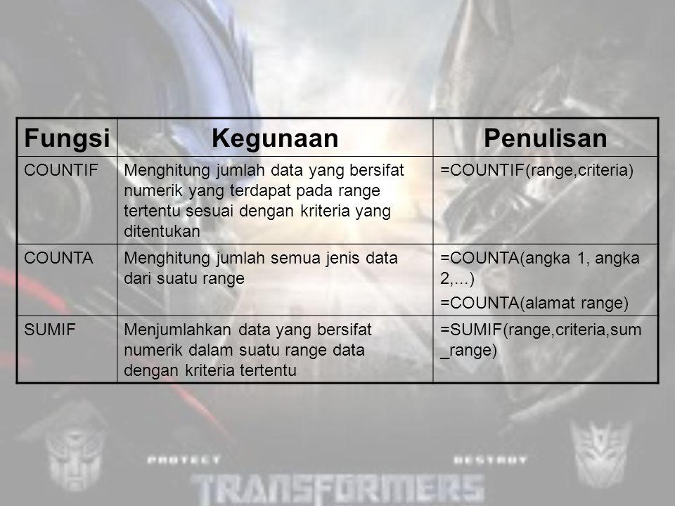 FungsiKegunaanPenulisan COUNTIFMenghitung jumlah data yang bersifat numerik yang terdapat pada range tertentu sesuai dengan kriteria yang ditentukan =COUNTIF(range,criteria) COUNTAMenghitung jumlah semua jenis data dari suatu range =COUNTA(angka 1, angka 2,...) =COUNTA(alamat range) SUMIFMenjumlahkan data yang bersifat numerik dalam suatu range data dengan kriteria tertentu =SUMIF(range,criteria,sum _range)