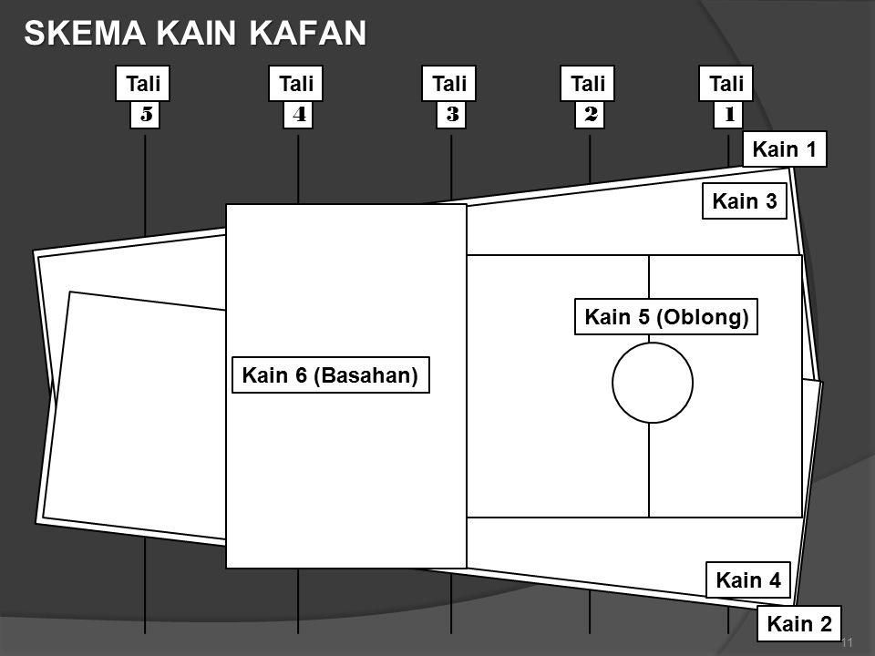 12345 Kain 1 Kain 2 Kain 3 Kain 4 Kain 5 (Oblong) Kain 6 (Basahan) Tali SKEMA KAIN KAFAN 11