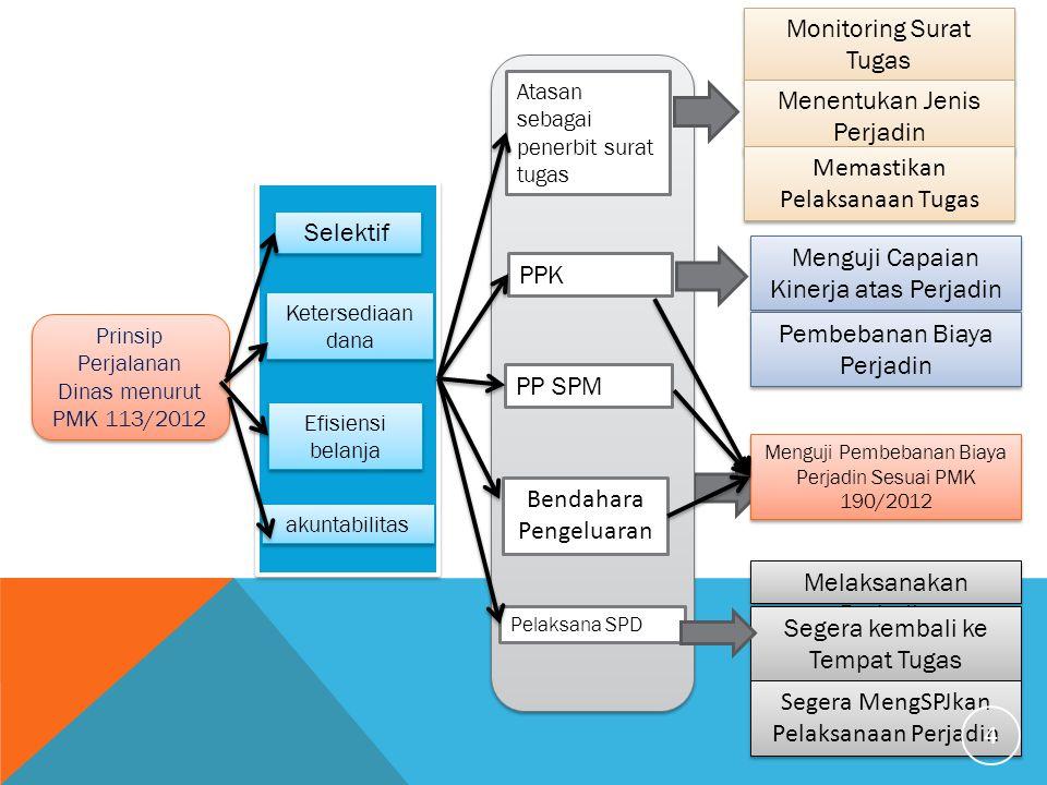 Selektif Ketersediaan dana Efisiensi belanja akuntabilitas Atasan sebagai penerbit surat tugas PPK PP SPM Bendahara Pengeluaran Pelaksana SPD Prinsip