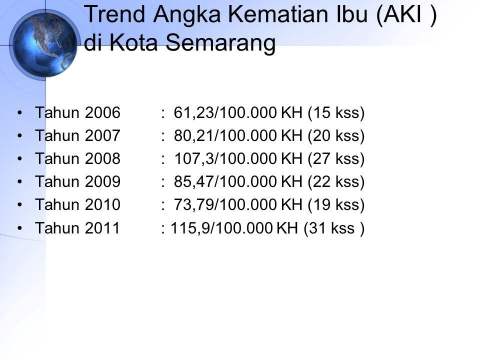 Trend Angka Kematian Ibu (AKI ) di Kota Semarang Tahun 2006: 61,23/100.000 KH (15 kss) Tahun 2007: 80,21/100.000 KH (20 kss) Tahun 2008: 107,3/100.000