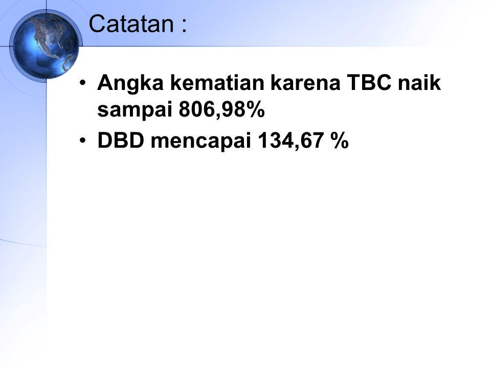 Catatan : Angka kematian karena TBC naik sampai 806,98% DBD mencapai 134,67 %