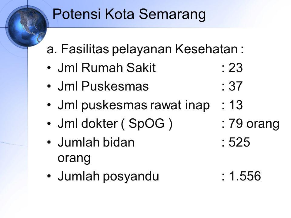 Potensi Kota Semarang a. Fasilitas pelayanan Kesehatan : Jml Rumah Sakit: 23 Jml Puskesmas: 37 Jml puskesmas rawat inap: 13 Jml dokter ( SpOG ): 79 or