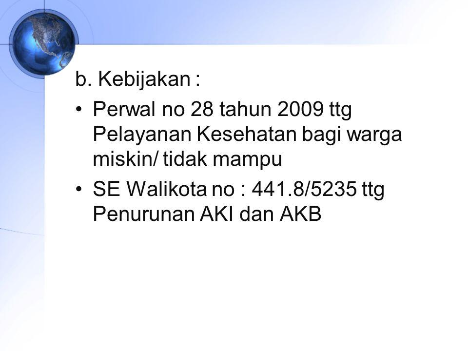 b. Kebijakan : Perwal no 28 tahun 2009 ttg Pelayanan Kesehatan bagi warga miskin/ tidak mampu SE Walikota no : 441.8/5235 ttg Penurunan AKI dan AKB