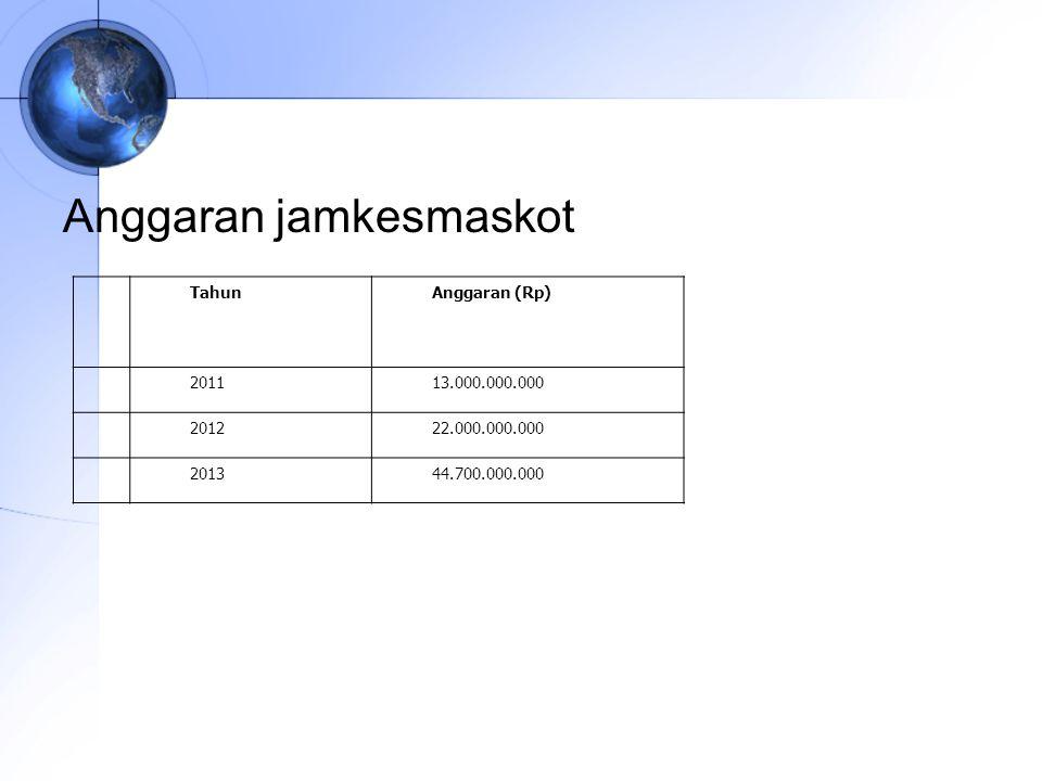 Anggaran jamkesmaskot NoNo TahunAnggaran (Rp) 1201113.000.000.000 2201222.000.000.000 3201344.700.000.000