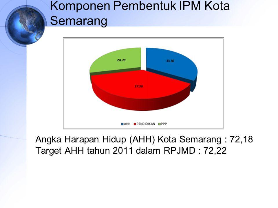 Komponen Pembentuk IPM Kota Semarang Angka Harapan Hidup (AHH) Kota Semarang : 72,18 Target AHH tahun 2011 dalam RPJMD : 72,22