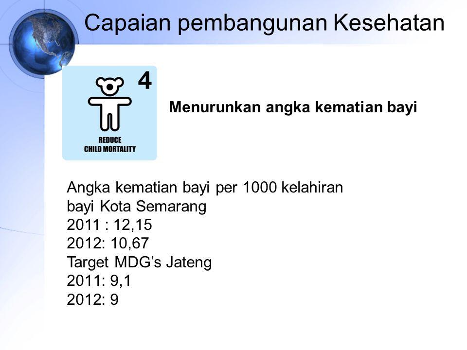 Capaian pembangunan Kesehatan Angka kematian bayi per 1000 kelahiran bayi Kota Semarang 2011 : 12,15 2012: 10,67 Target MDG's Jateng 2011: 9,1 2012: 9