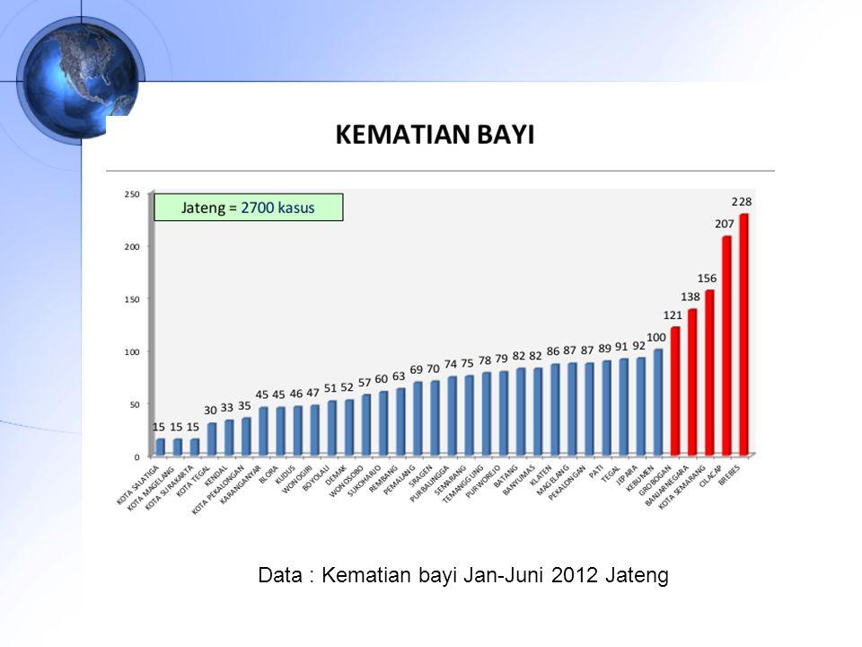 Data : Kematian bayi Jan-Juni 2012 Jateng