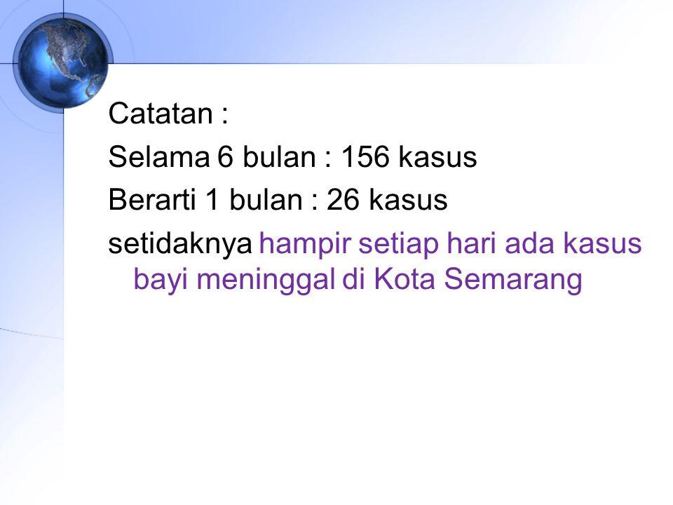 Catatan : Selama 6 bulan : 156 kasus Berarti 1 bulan : 26 kasus setidaknya hampir setiap hari ada kasus bayi meninggal di Kota Semarang