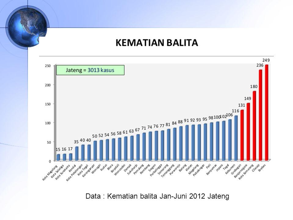 Data : Kematian balita Jan-Juni 2012 Jateng