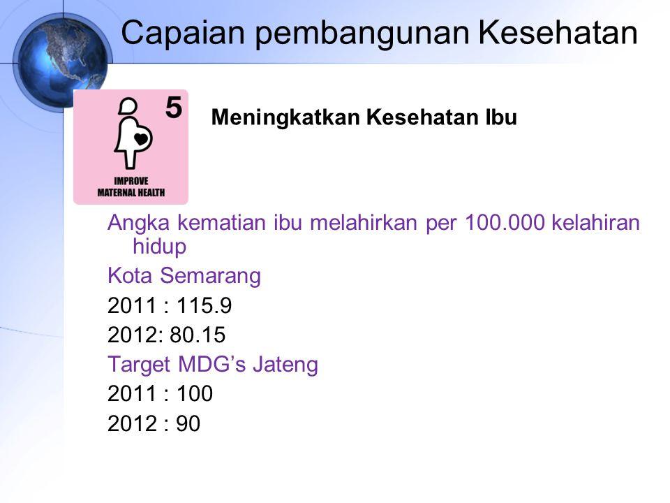 Capaian pembangunan Kesehatan Angka kematian ibu melahirkan per 100.000 kelahiran hidup Kota Semarang 2011 : 115.9 2012: 80.15 Target MDG's Jateng 201