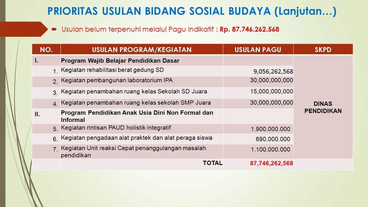 PRIORITAS USULAN BIDANG SOSIAL BUDAYA (Lanjutan…)  Usulan belum terpenuhi melalui Pagu Indikatif : Rp. 87.746.262.568 NO.USULAN PROGRAM/KEGIATANUSULA
