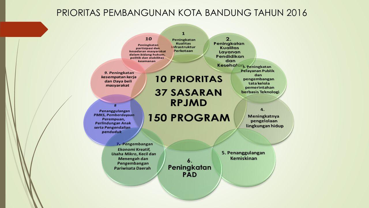 PRIORITAS PEMBANGUNAN KOTA BANDUNG TAHUN 2016
