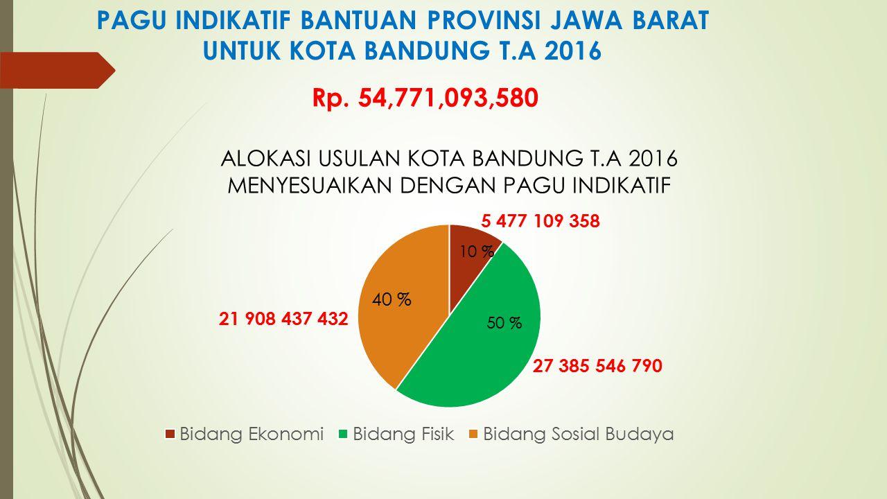 PAGU INDIKATIF BANTUAN PROVINSI JAWA BARAT UNTUK KOTA BANDUNG T.A 2016 Rp. 54,771,093,580