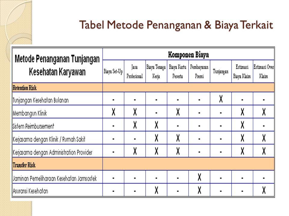 Tabel Metode Penanganan & Biaya Terkait