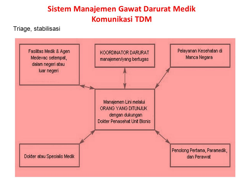 Sistem Manajemen Gawat Darurat Medik Komunikasi TDM Triage, stabilisasi