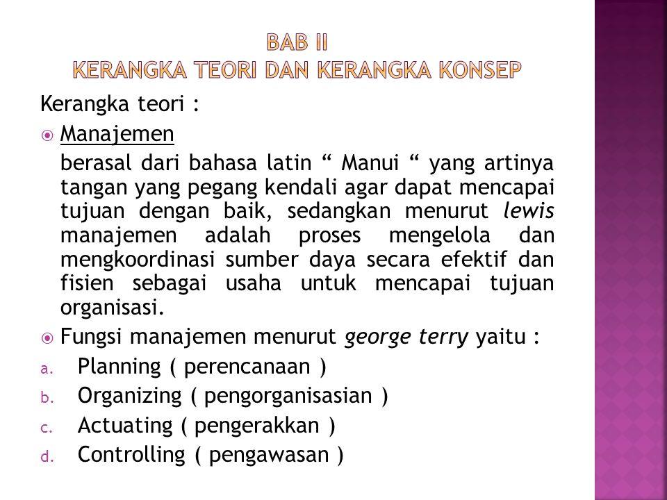  Unsur Manajemen ( 6 M ) a.Man : sumber daya manusia b.
