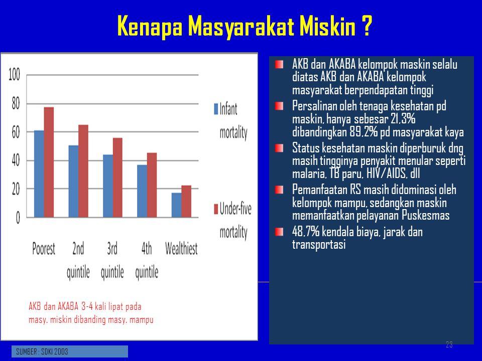 AKB dan AKABA kelompok maskin selalu diatas AKB dan AKABA kelompok masyarakat berpendapatan tinggi Persalinan oleh tenaga kesehatan pd maskin, hanya s
