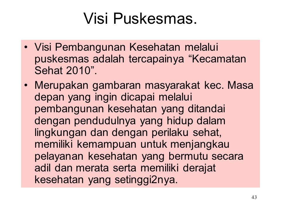 "43 Visi Puskesmas. Visi Pembangunan Kesehatan melalui puskesmas adalah tercapainya ""Kecamatan Sehat 2010"". Merupakan gambaran masyarakat kec. Masa dep"