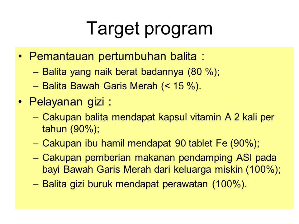 Target program Pemantauan pertumbuhan balita : –Balita yang naik berat badannya (80 %); –Balita Bawah Garis Merah (< 15 %). Pelayanan gizi : –Cakupan