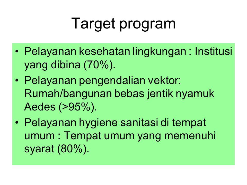 Target program Pelayanan kesehatan lingkungan : Institusi yang dibina (70%). Pelayanan pengendalian vektor: Rumah/bangunan bebas jentik nyamuk Aedes (