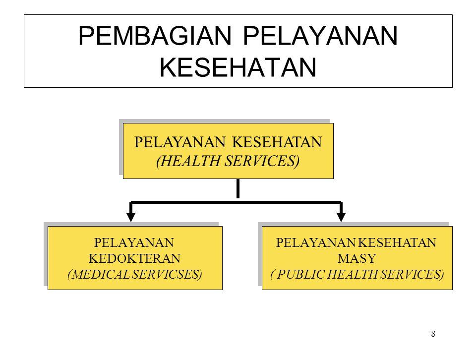 8 PEMBAGIAN PELAYANAN KESEHATAN PELAYANAN KESEHATAN (HEALTH SERVICES) PELAYANAN KESEHATAN (HEALTH SERVICES) PELAYANAN KEDOKTERAN (MEDICAL SERVICSES) P