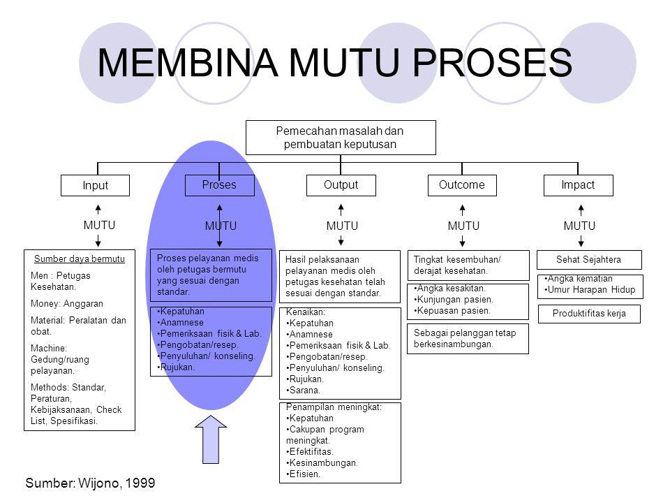 MEMBINA MUTU PROSES Sumber: Wijono, 1999 Sumber daya bermutu Men : Petugas Kesehatan. Money: Anggaran Material: Peralatan dan obat. Machine: Gedung/ru