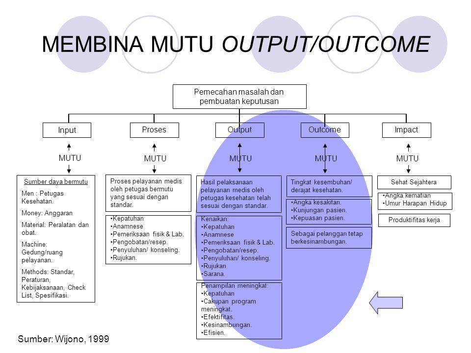 MEMBINA MUTU OUTPUT/OUTCOME Sumber: Wijono, 1999 Sumber daya bermutu Men : Petugas Kesehatan. Money: Anggaran Material: Peralatan dan obat. Machine: G