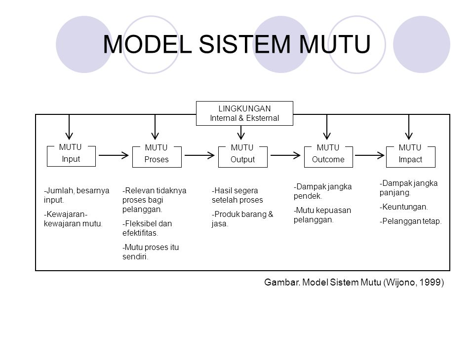 MODEL SISTEM MUTU Input MUTU Proses MUTU Output MUTU Outcome MUTU Impact MUTU -Jumlah, besarnya input. -Kewajaran- kewajaran mutu. -Relevan tidaknya p