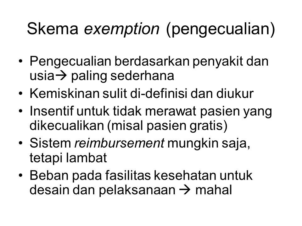 Skema exemption (pengecualian) Pengecualian berdasarkan penyakit dan usia  paling sederhana Kemiskinan sulit di-definisi dan diukur Insentif untuk ti
